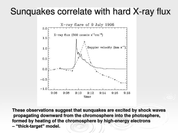 Sunquakes correlate with hard X-ray flux