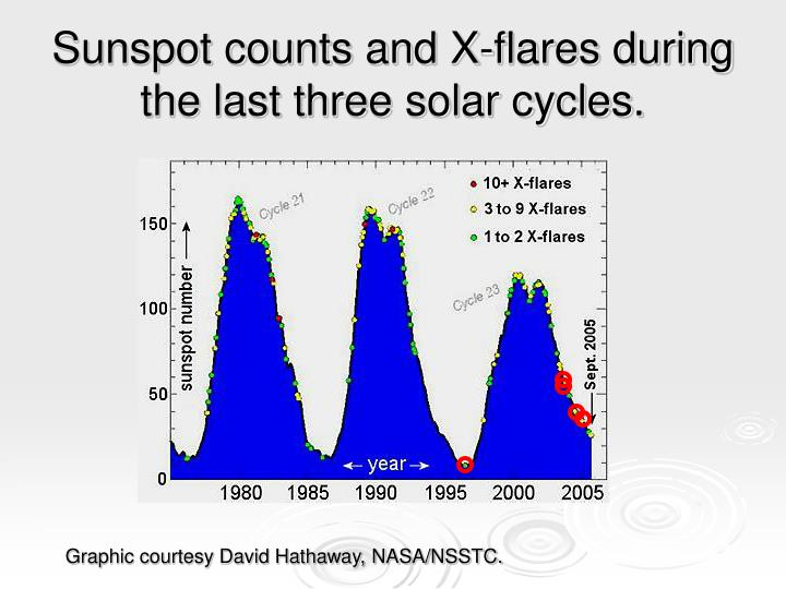 Sunspot counts and X-flares during the last three solar cycles.