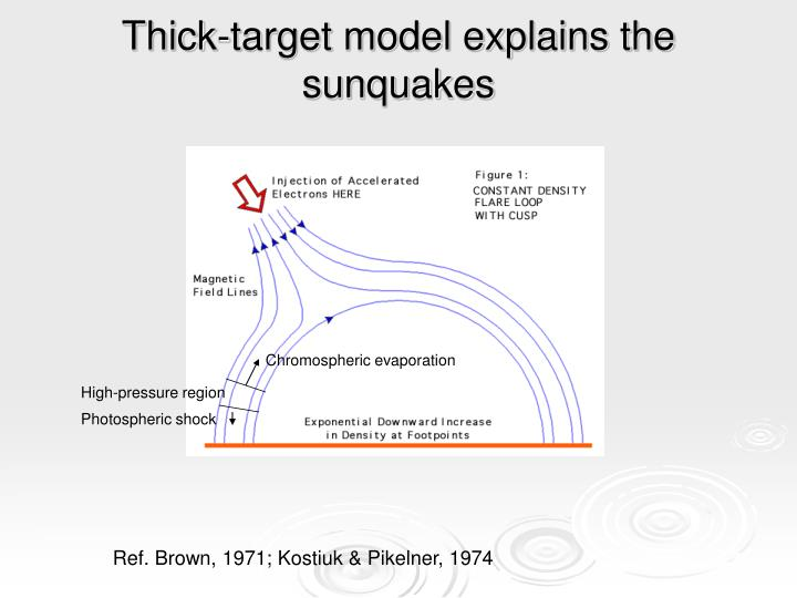 Thick-target model explains the sunquakes