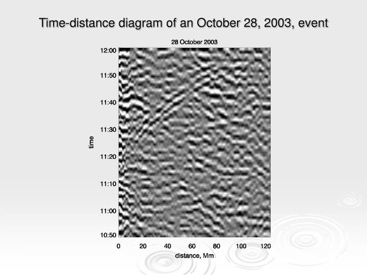 Time-distance diagram of an October 28, 2003, event