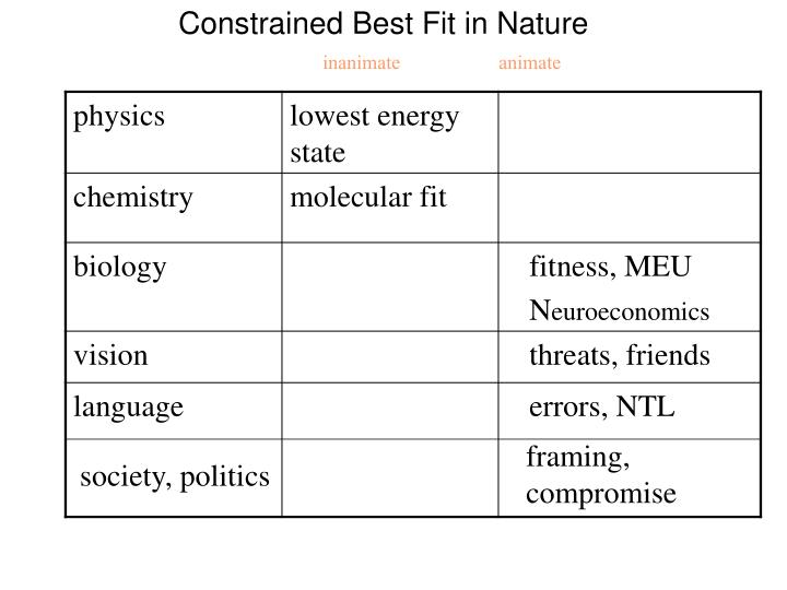 Constrained Best Fit in Nature