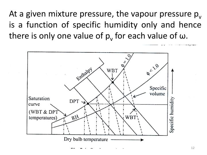 At a given mixture pressure, the vapour pressure p