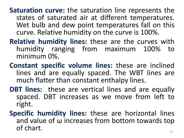 Saturation curve: