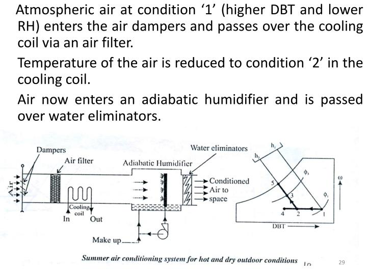 Atmospheric air at condition '1' (higher DBT and lower RH) enters the air dampers and passes over the cooling coil via an air filter.
