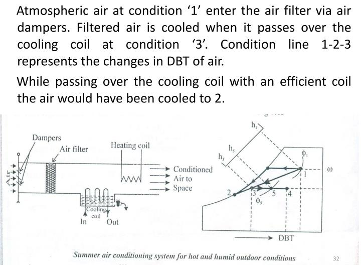 Atmospheric air at condition '1' enter the air filter via air dampers. Filtered air is cooled when it passes over the cooling coil at condition '3'. Condition line 1-2-3 represents the changes in DBT of air.