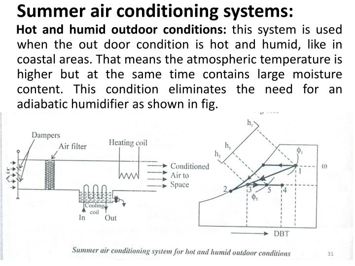 Summer air conditioning systems:
