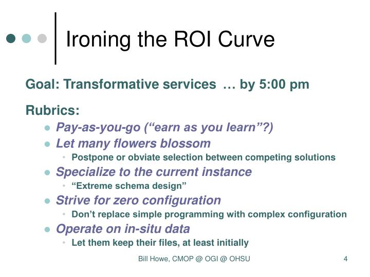 Ironing the ROI Curve