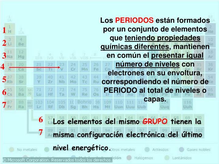 los periodos estn formados por un conjunto de elementos que teniendo propiedades qumicas