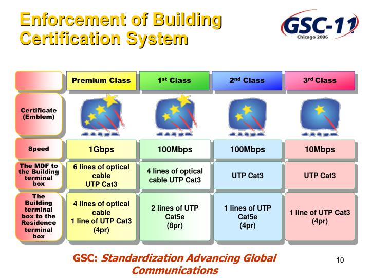 Enforcement of Building