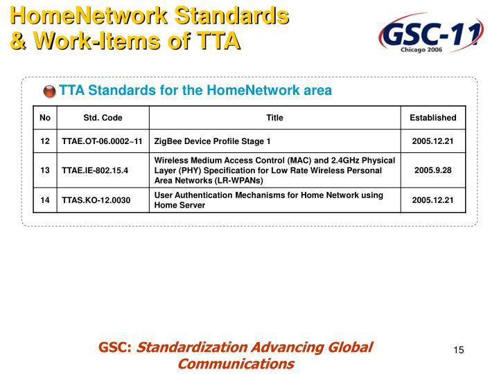 TTA Standards for the HomeNetwork area