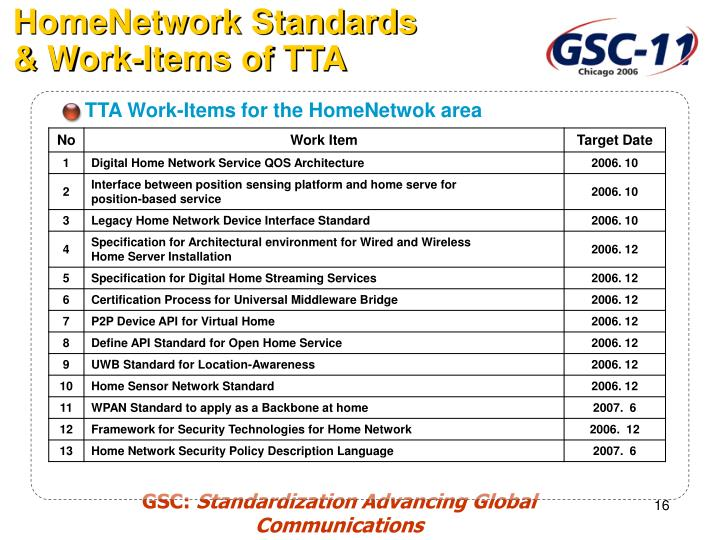 TTA Work-Items for the HomeNetwok area