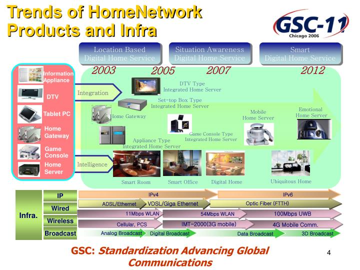 Trends of HomeNetwork