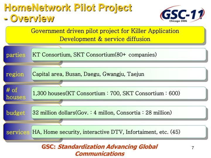 HomeNetwork Pilot Project