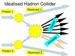 idealised hadron collider