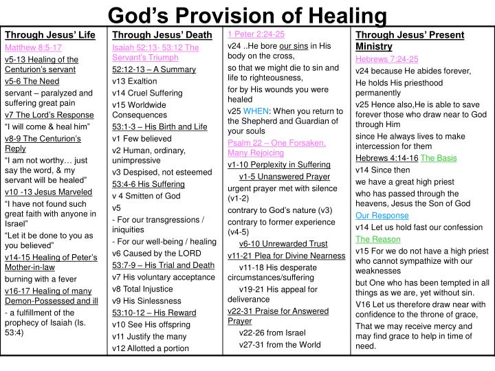 god s provision of healing