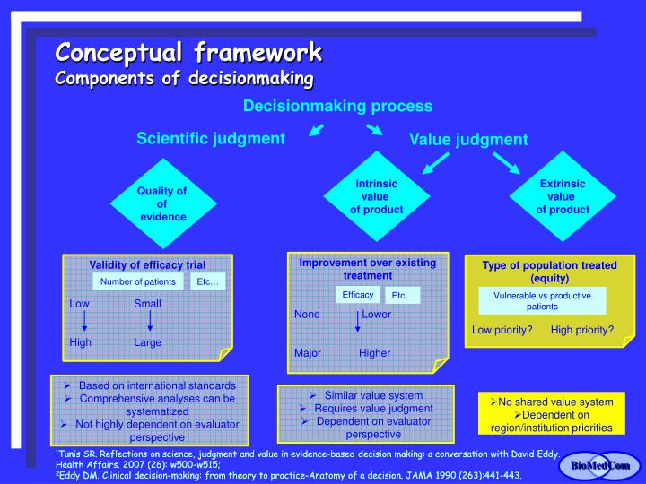 Decisionmaking process