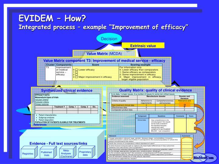 Quality Matrix: quality of clinical evidence