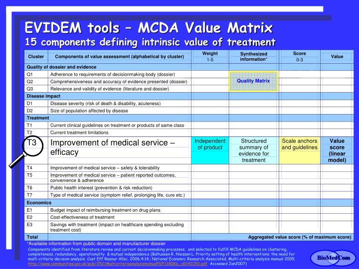 EVIDEM tools – MCDA Value Matrix