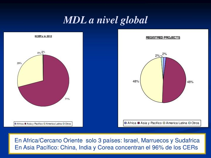 MDL a nivel global
