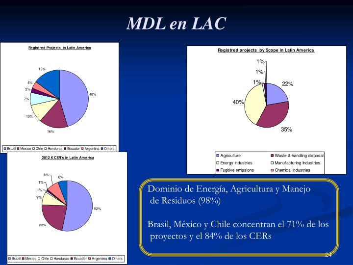 MDL en LAC