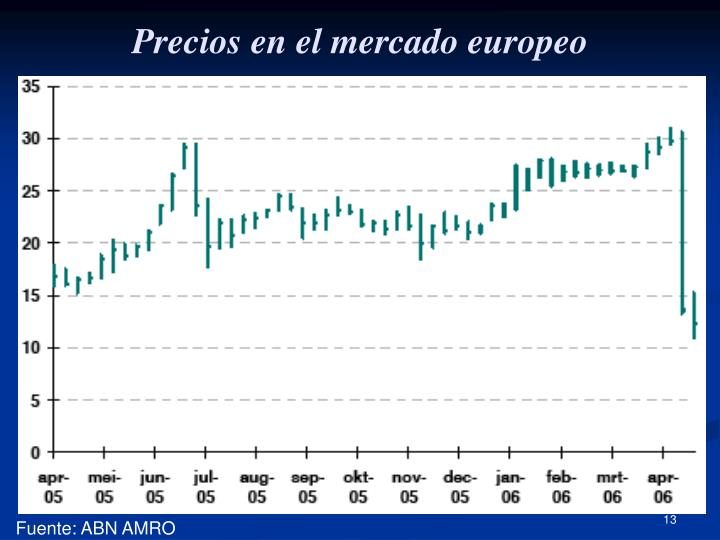 Precios en el mercado europeo