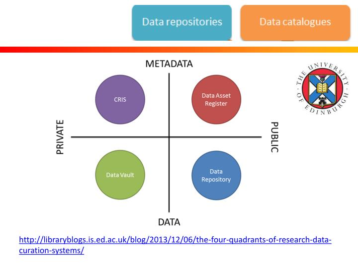 http://libraryblogs.is.ed.ac.uk/blog/2013/12/06/the-four-quadrants-of-research-data-curation-systems