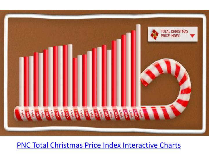 PNC Total Christmas Price Index Interactive Charts