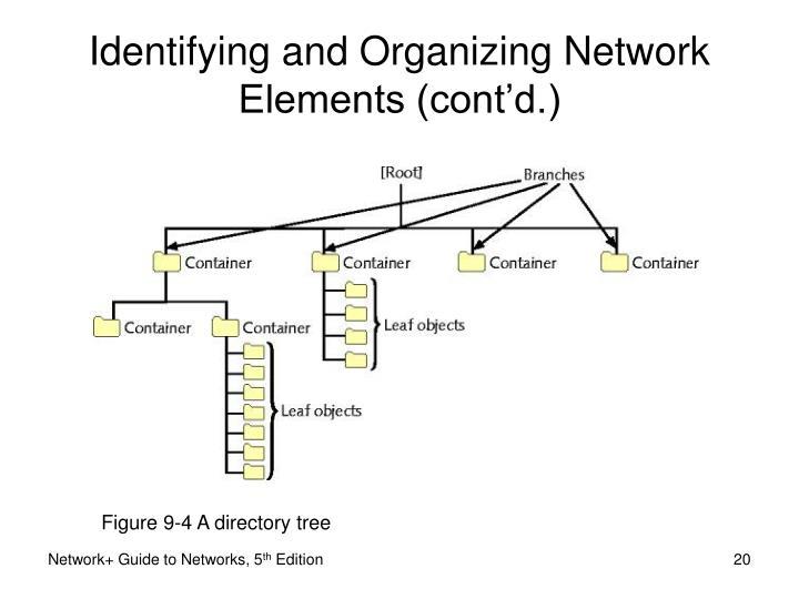 Figure 9-4 A directory tree