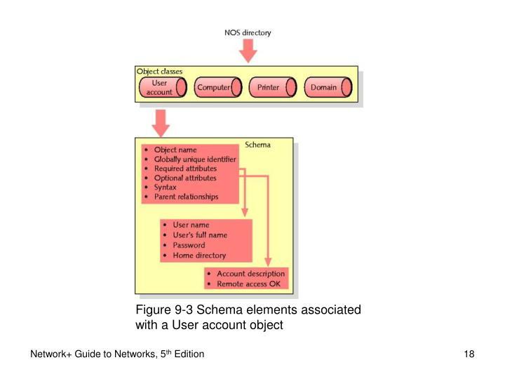 Figure 9-3 Schema elements associated
