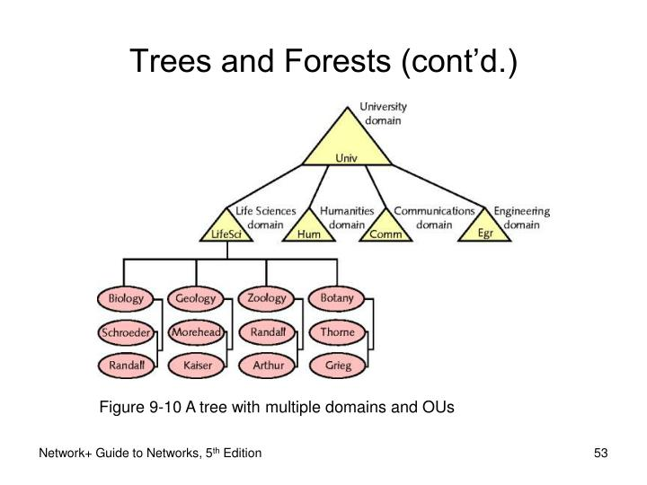 Figure 9-10 A tree with multiple domains and OUs