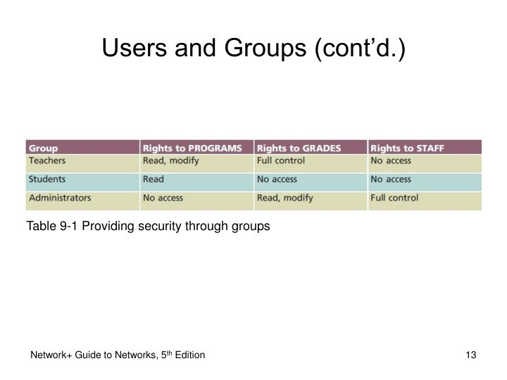 Table 9-1 Providing security through groups