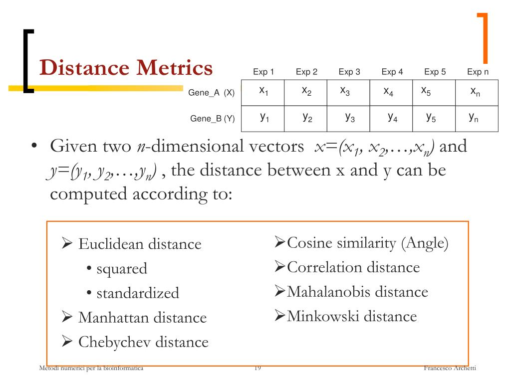 Squared euclidean distance is not a metric