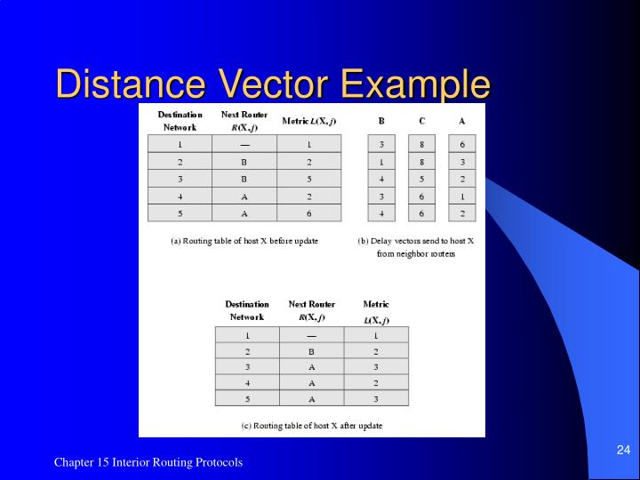 Distance Vector Example
