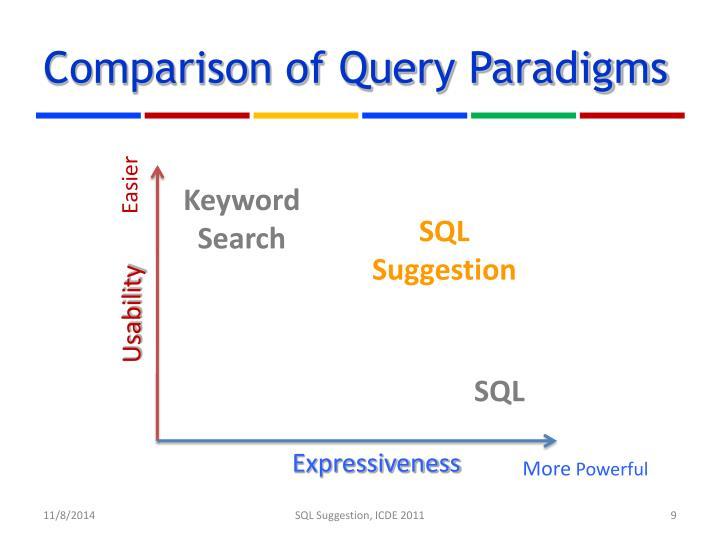 Comparison of Query Paradigms