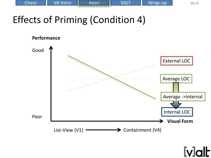 Effects of Priming (Condition