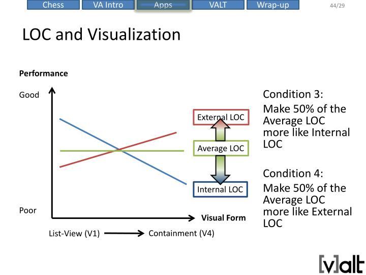 LOC and Visualization