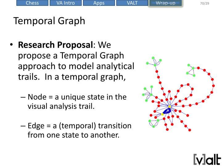 Temporal Graph
