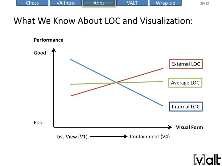 What We Know About LOC and Visualization: