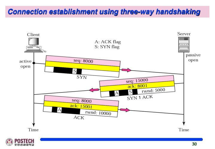 Connection establishment using three-way handshaking