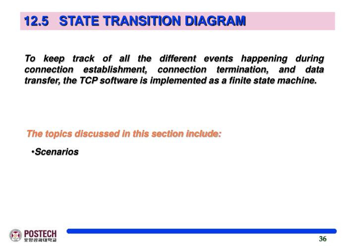 12.5   STATE TRANSITION DIAGRAM