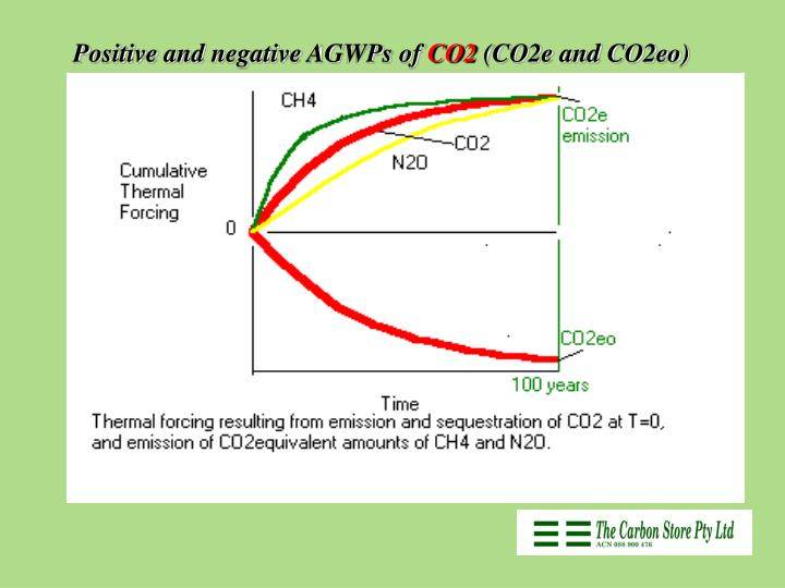 Positive and negative AGWPs of