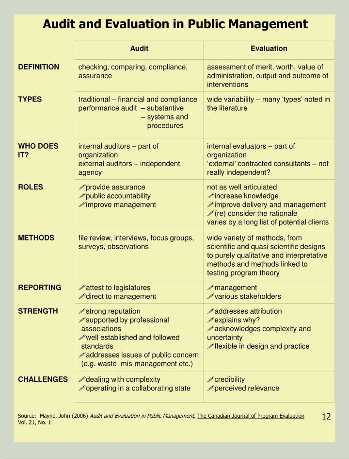 Audit and Evaluation in Public Management