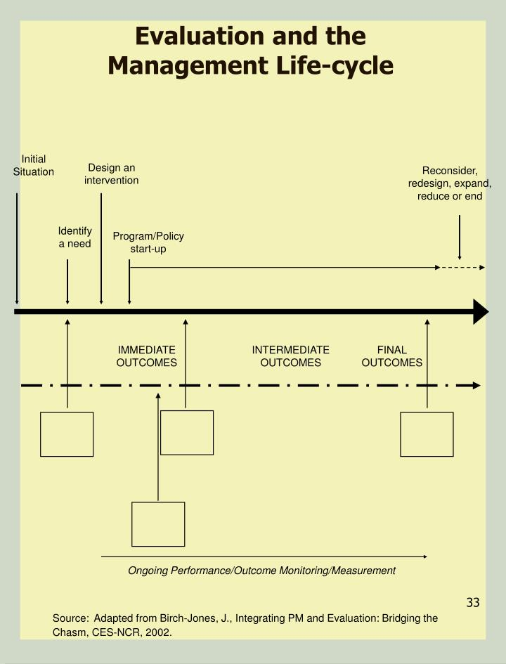 Evaluation and the Management Life-cycle