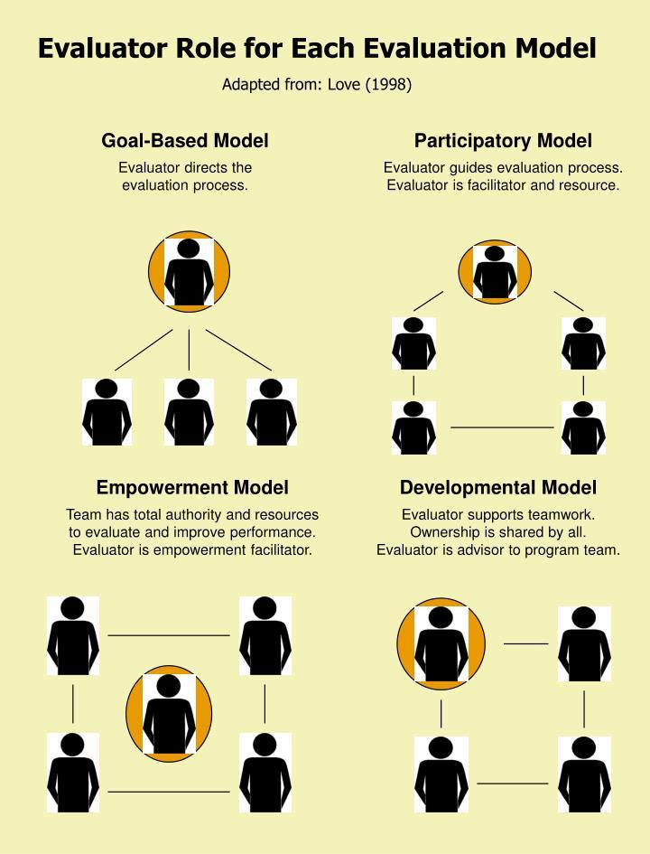 Evaluator Role for Each Evaluation Model