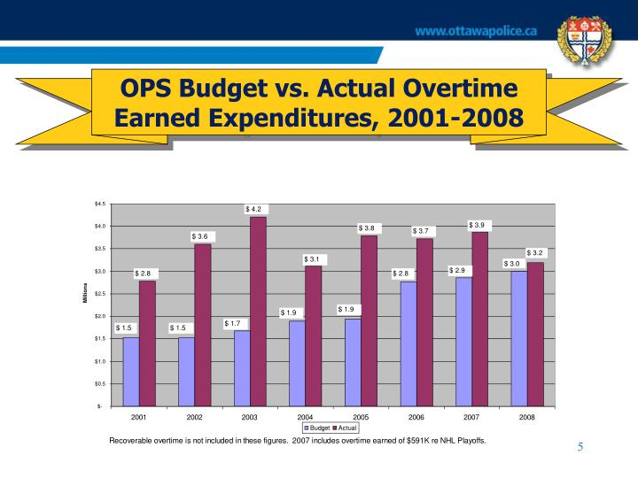 OPS Budget vs. Actual Overtime Earned Expenditures, 2001-2008