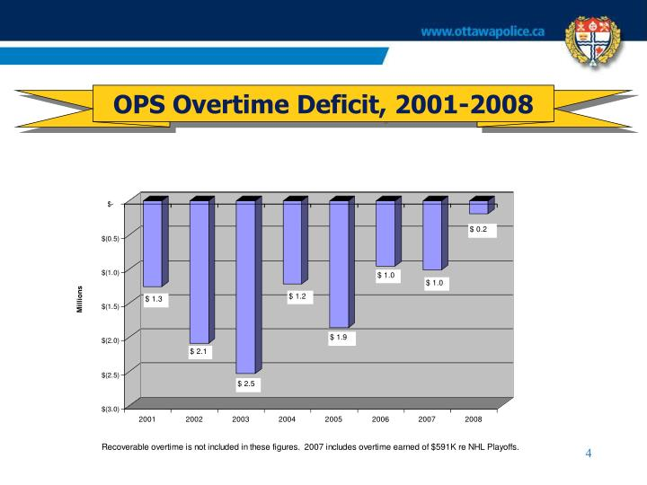 OPS Overtime Deficit, 2001-2008