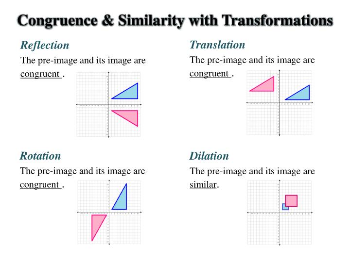 how to translate an image on a graph