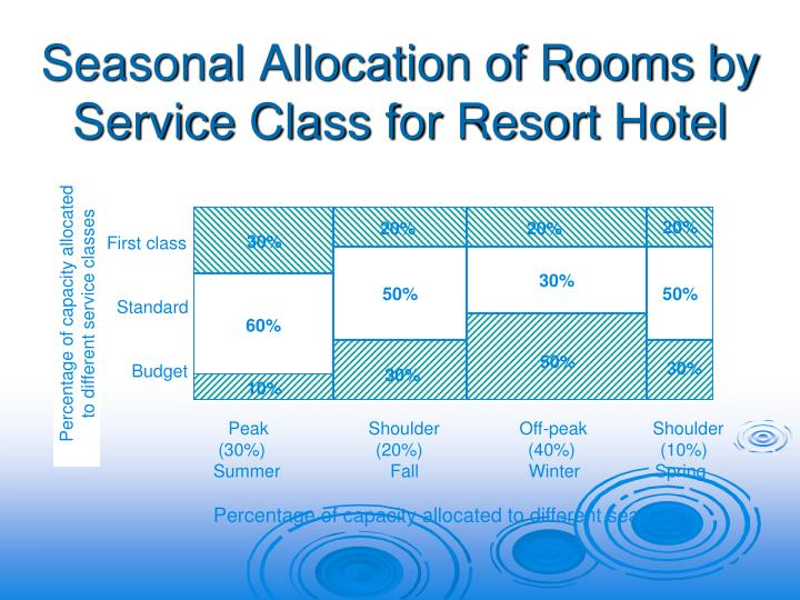 Seasonal Allocation of Rooms by Service Class for Resort Hotel