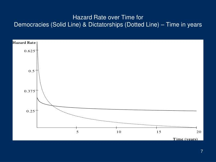 Hazard Rate over Time for