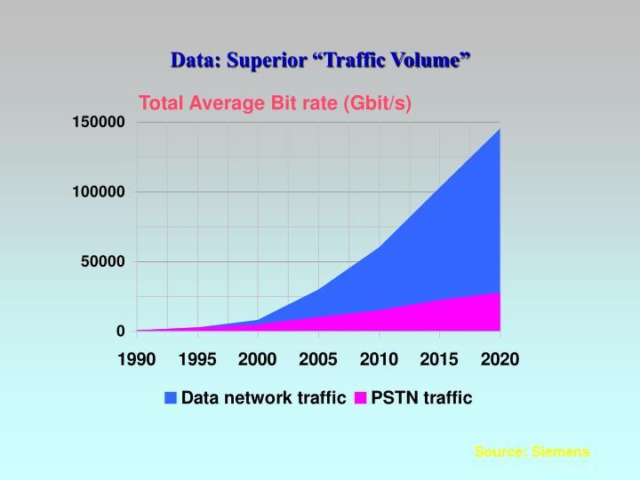 "Data: Superior ""Traffic Volume"""